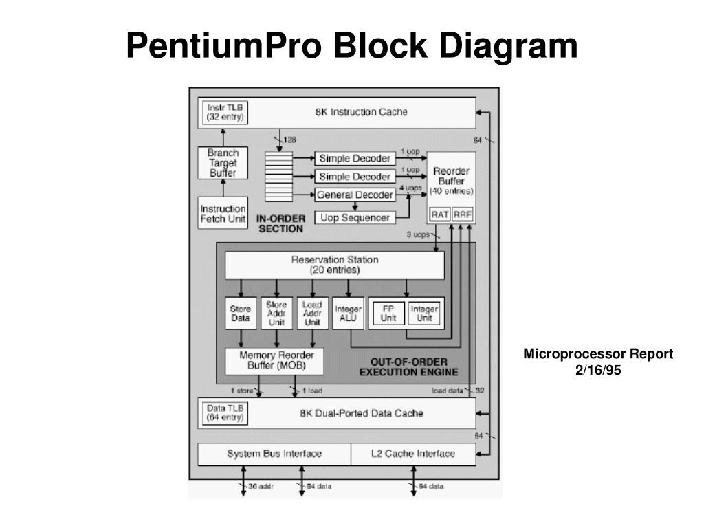 PentiumPro Block Diagram