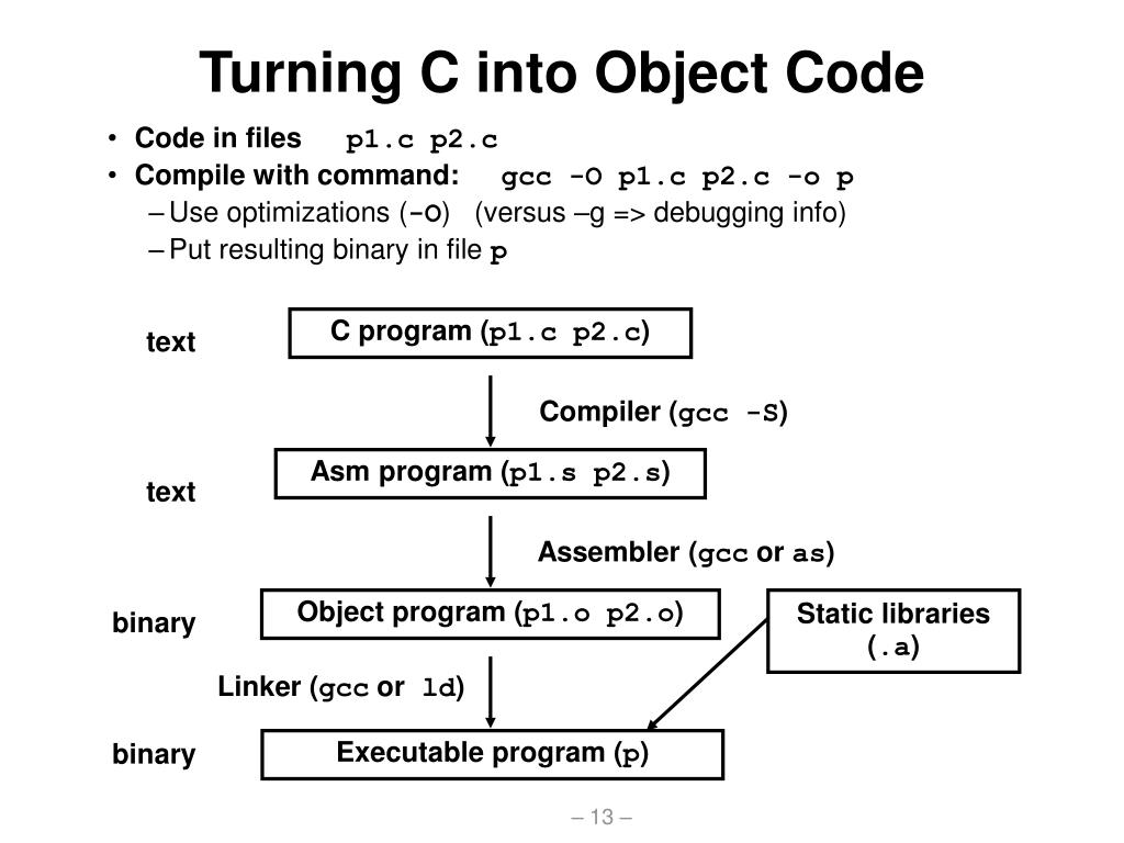 Turning C into Object Code
