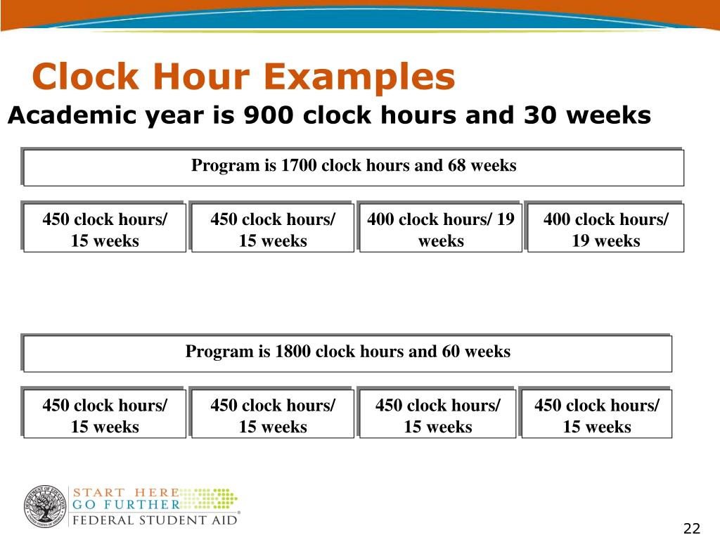 Clock Hour Examples