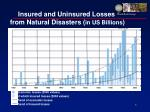 insured and uninsured losses from natural disasters in us billions