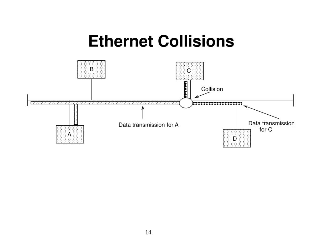 Ethernet Collisions