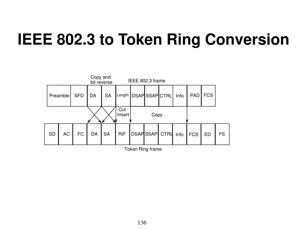 IEEE 802.3 to Token Ring Conversion