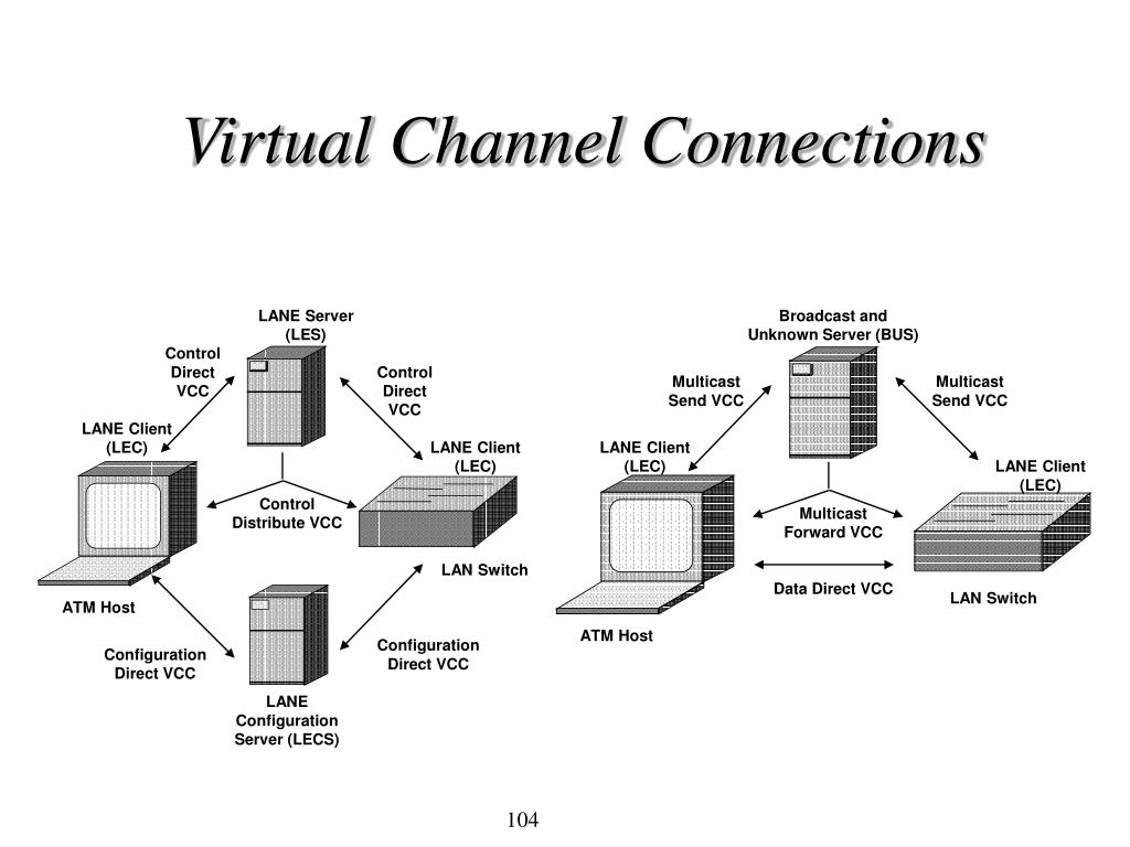 Virtual Channel Connections