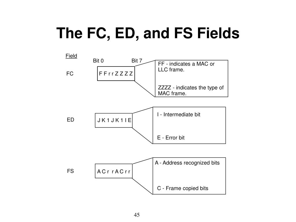 The FC, ED, and FS Fields