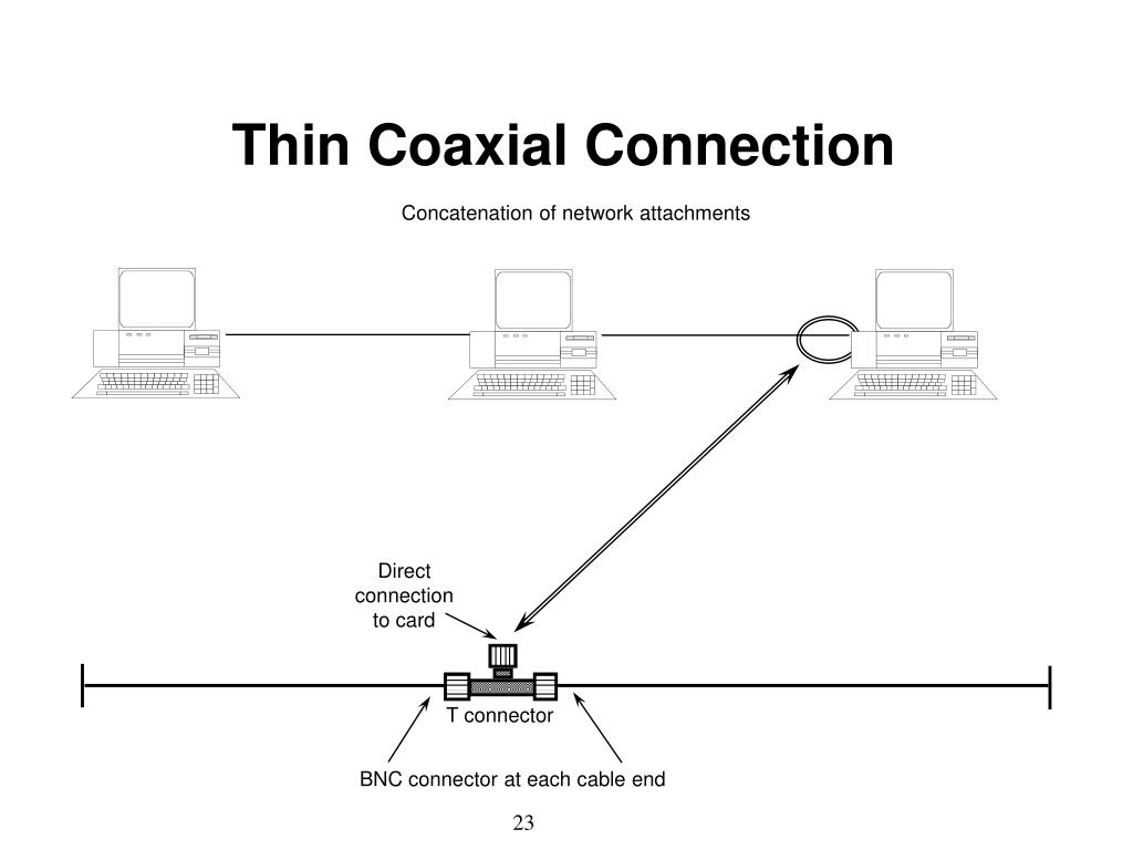 Thin Coaxial Connection