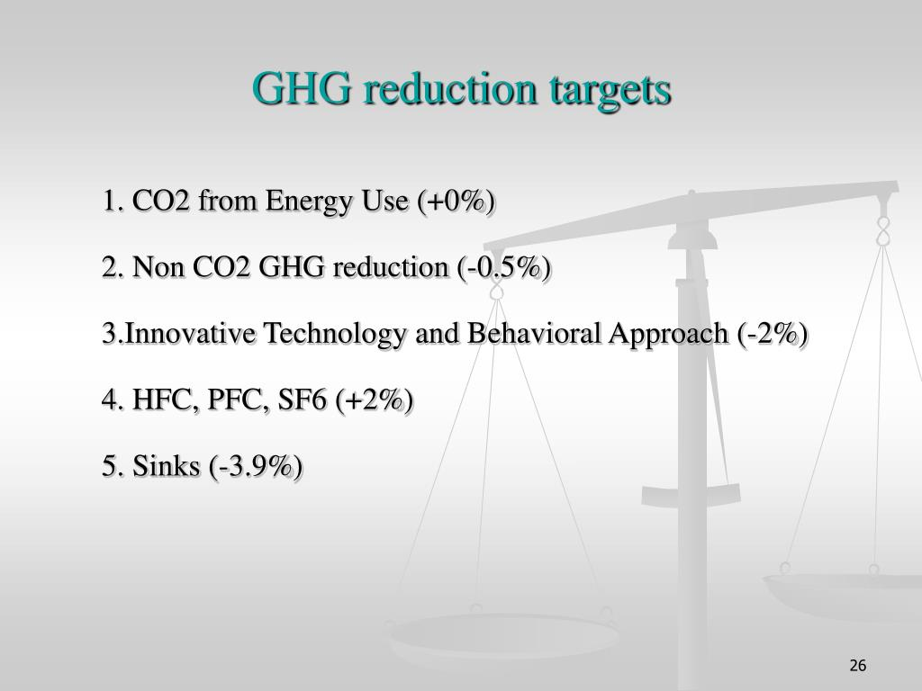 GHG reduction targets