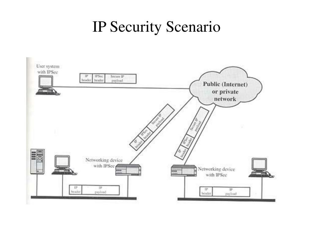 IP Security Scenario