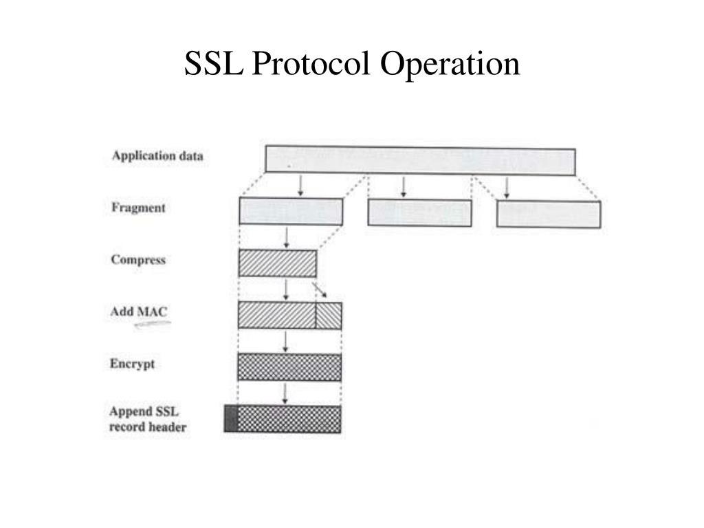 SSL Protocol Operation