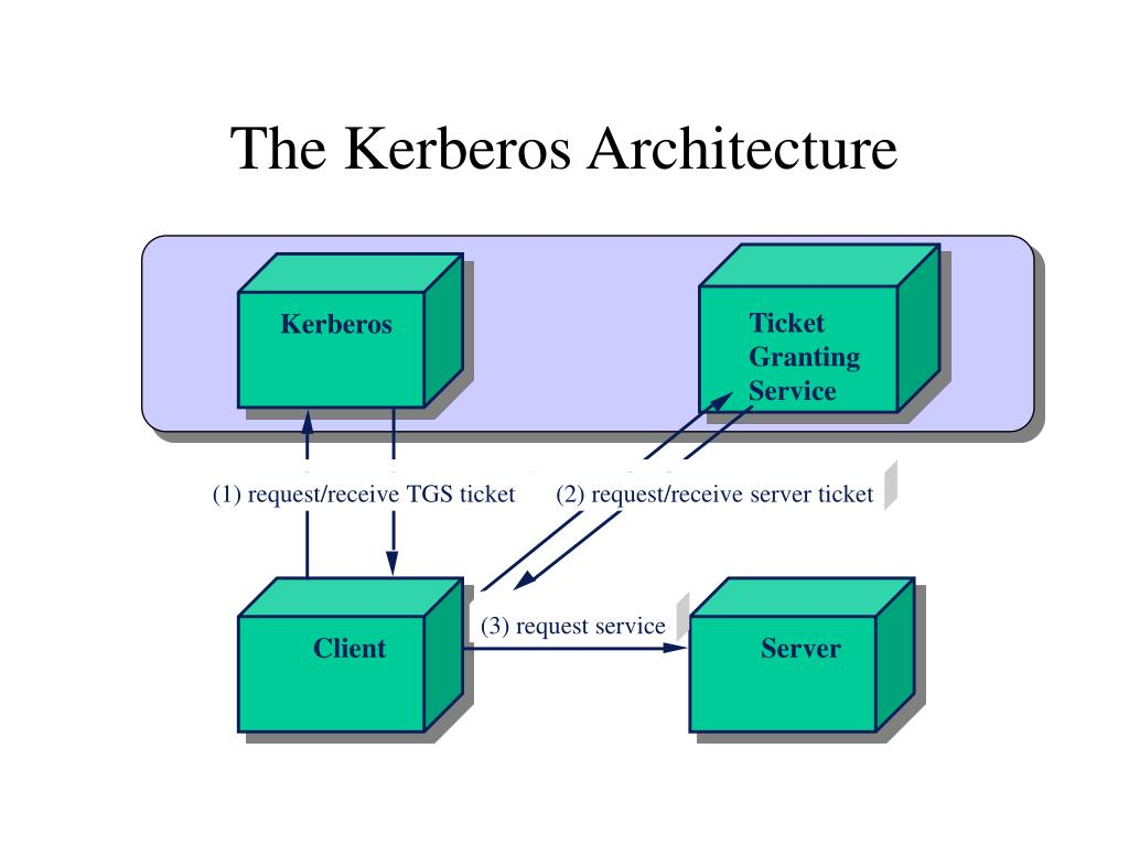 The Kerberos Architecture