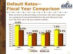 default rates fiscal year comparison