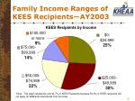 family income ranges of kees recipients ay2003