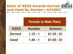 ratio of kees awards earned and used by gender ay2003
