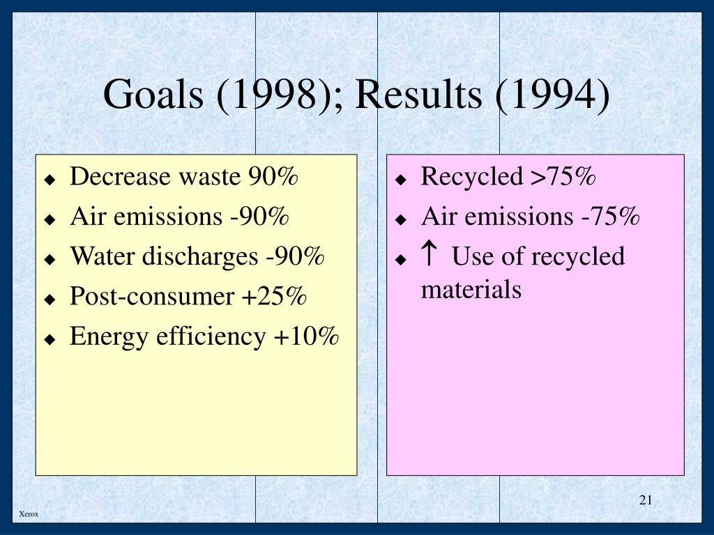 Decrease waste 90%