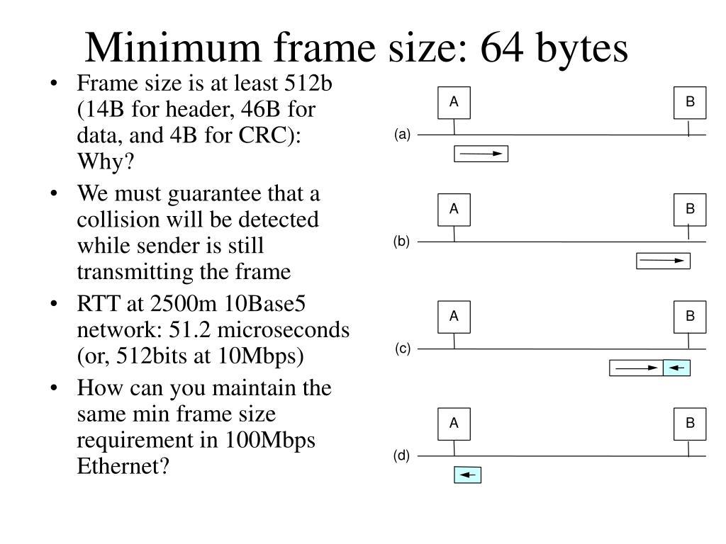 Minimum frame size: 64 bytes