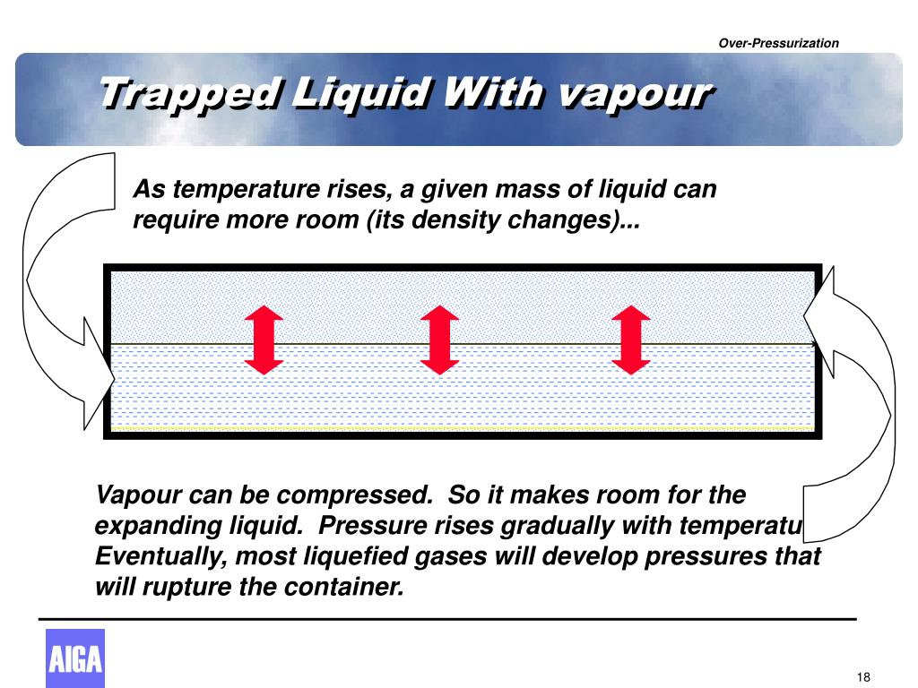 Trapped Liquid With vapour