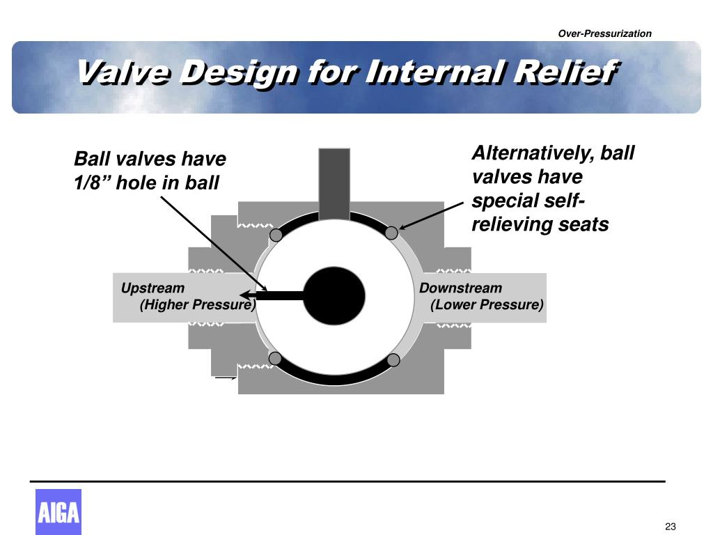Valve Design for Internal Relief