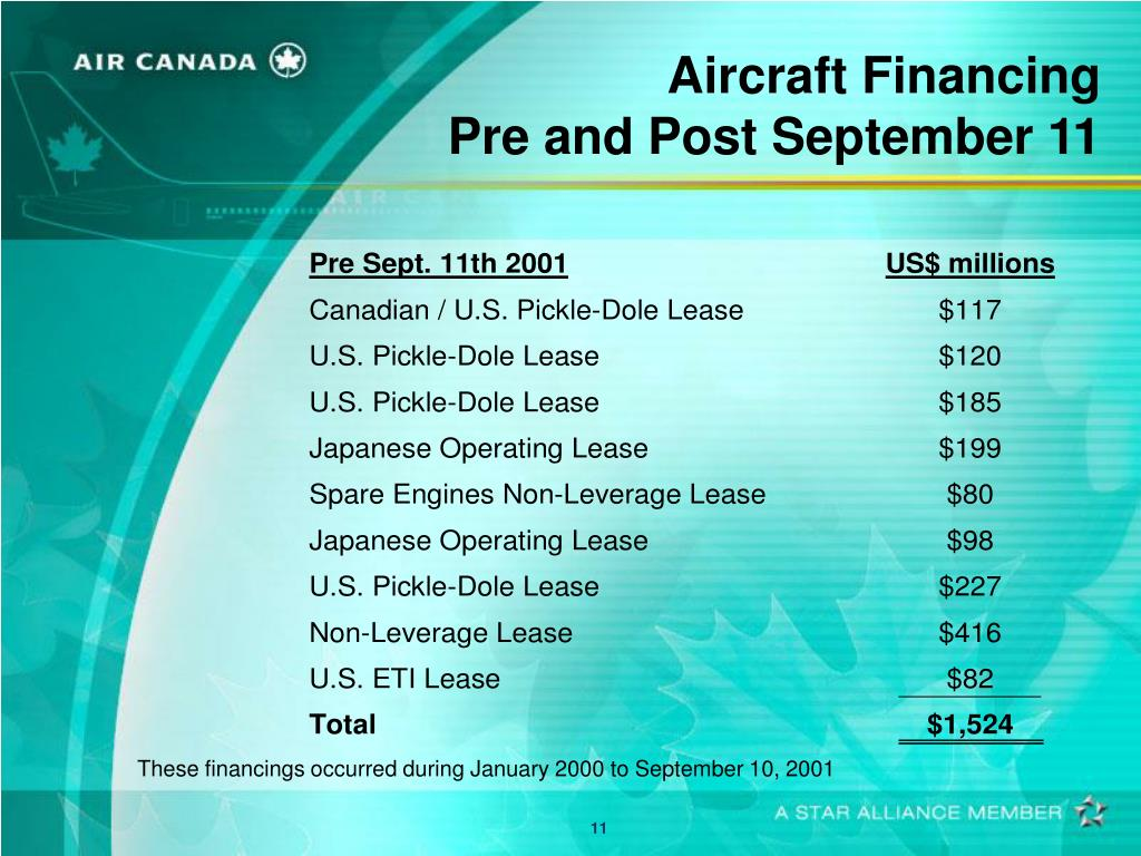 Aircraft Financing