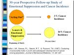 30 year prospective follow up study of emotional suppression and cancer incidence