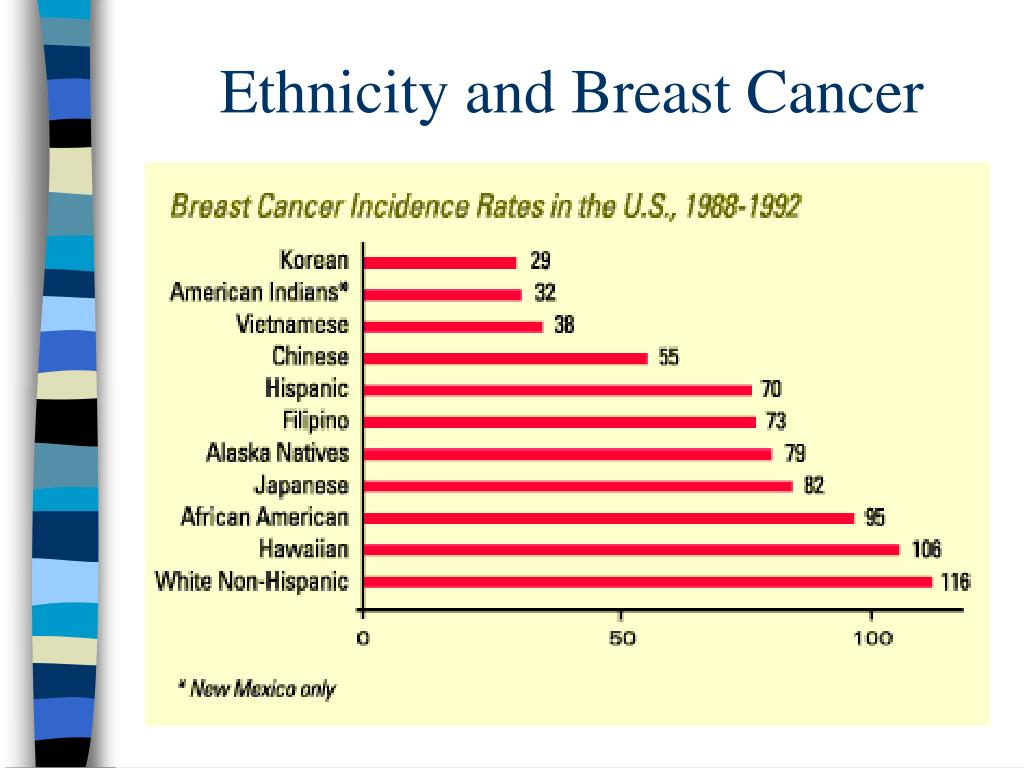 Ethnicity and Breast Cancer