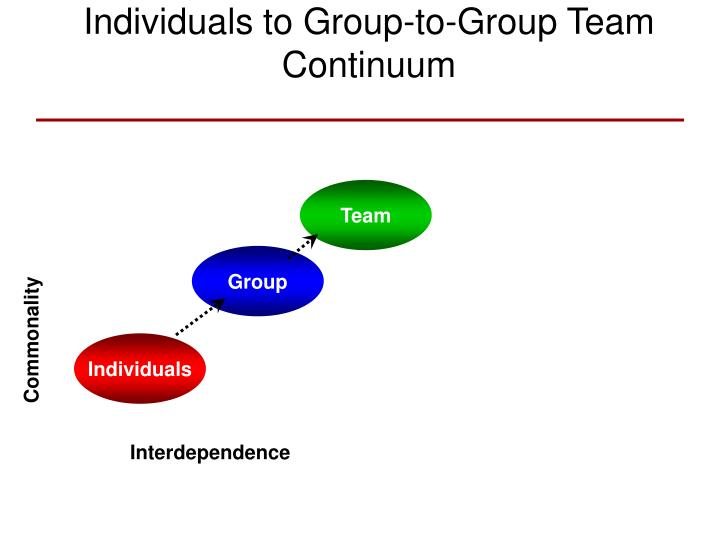 Individuals to group to group team continuum