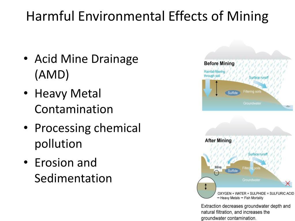 Harmful Environmental Effects of Mining