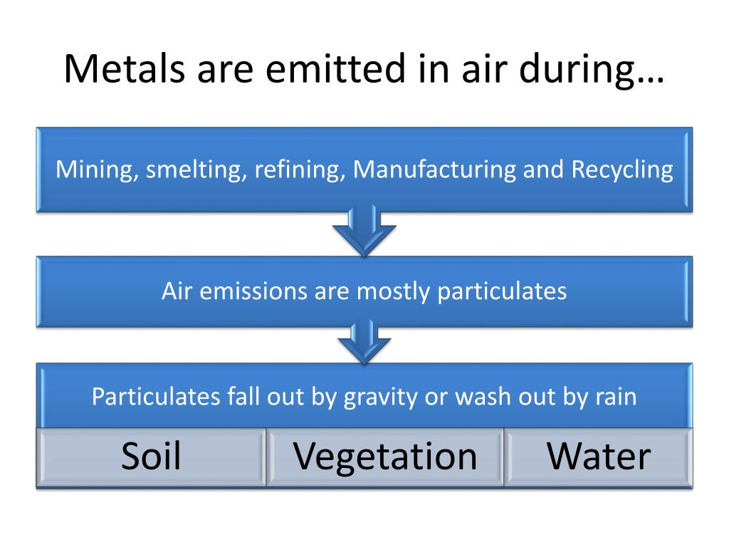 Metals are emitted in air during…