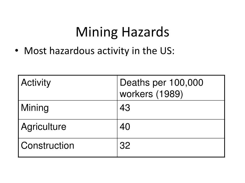 Mining Hazards