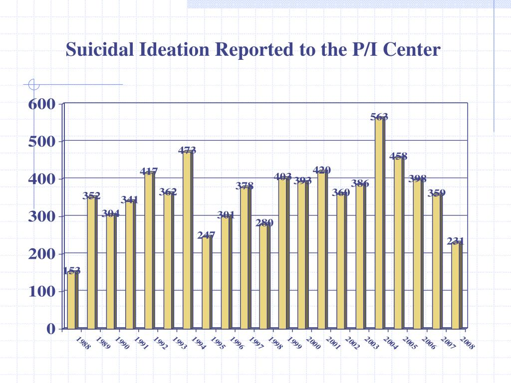 Suicidal Ideation Reported to the P/I Center