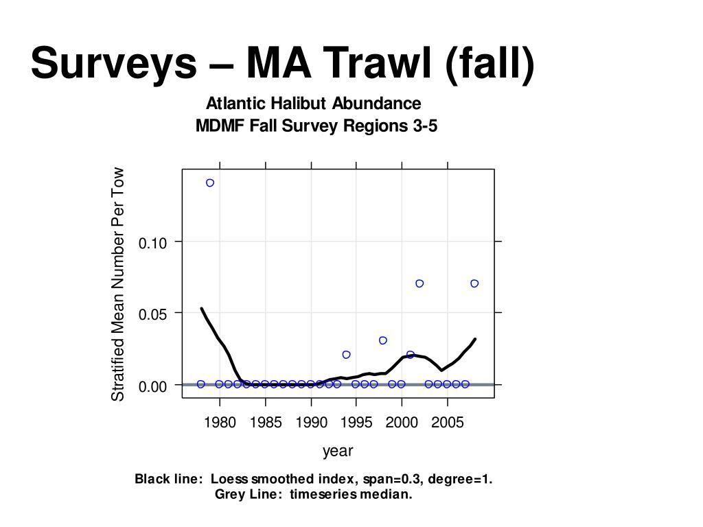 Surveys – MA Trawl (fall)