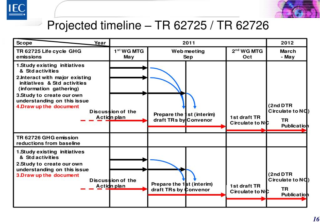Projected timeline – TR 62725 / TR 62726