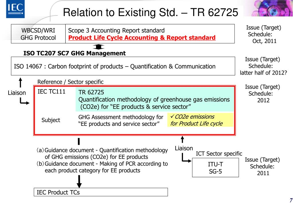 Relation to Existing Std. – TR 62725