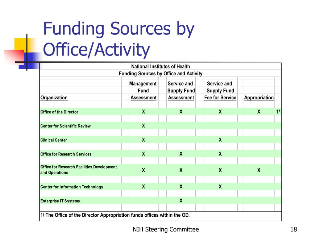 Funding Sources by Office/Activity