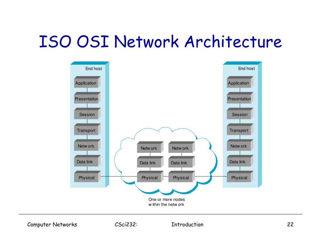 ISO OSI Network Architecture