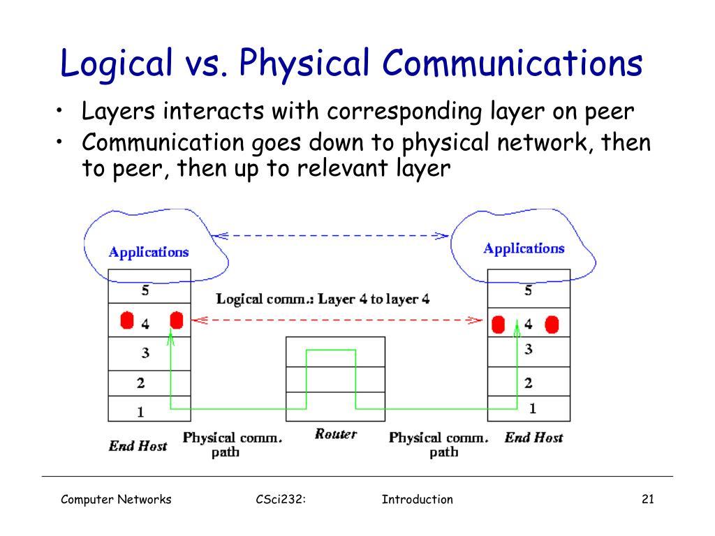Logical vs. Physical Communications