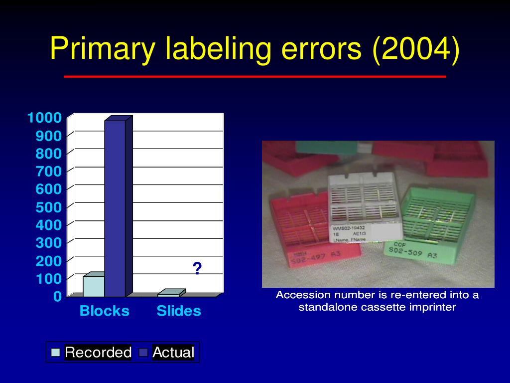 Primary labeling errors (2004)