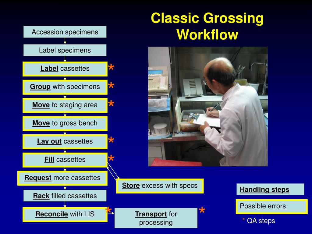 Classic Grossing Workflow