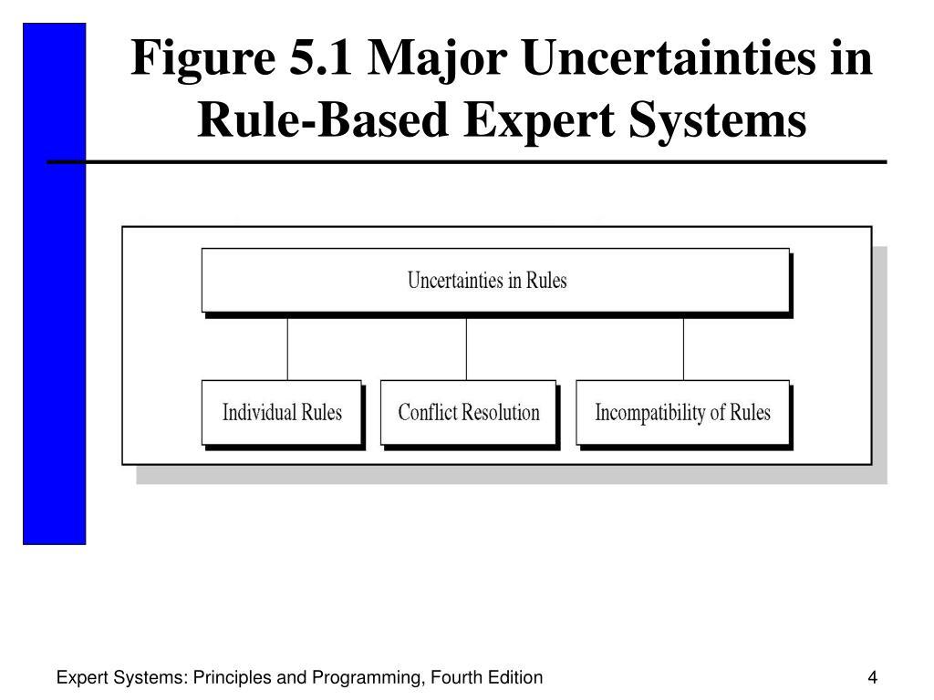 Figure 5.1 Major Uncertainties in Rule-Based Expert Systems