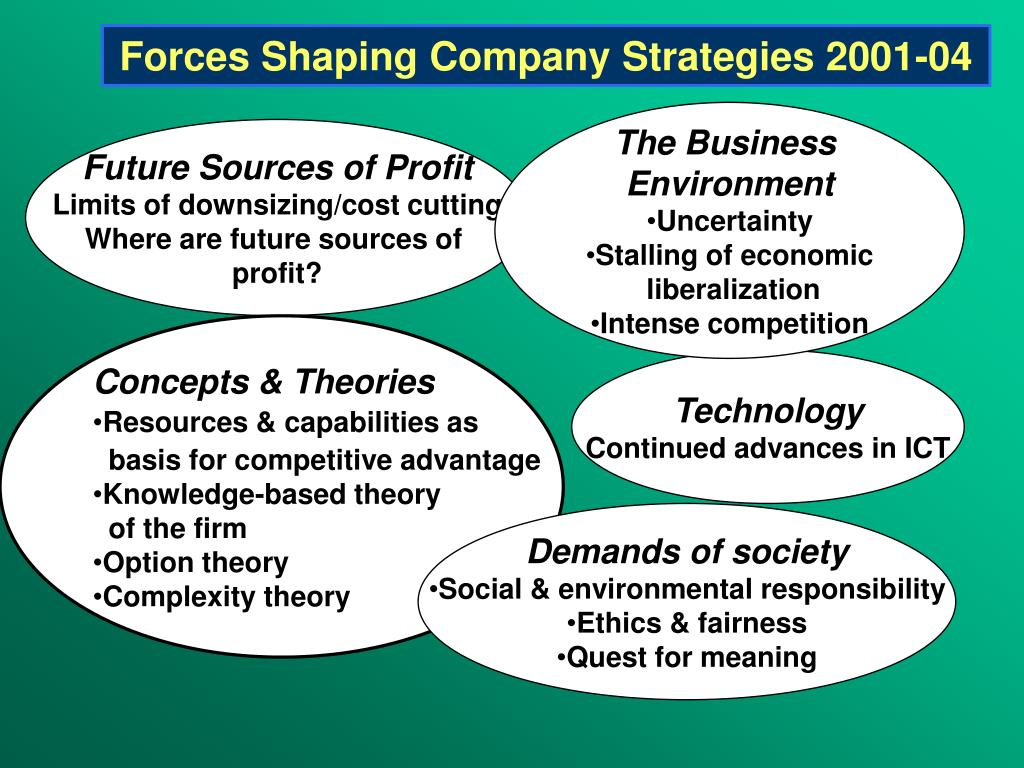 Forces Shaping Company Strategies 2001-04