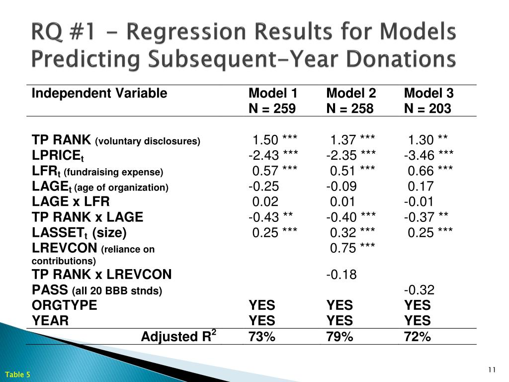 RQ #1 - Regression Results for Models Predicting Subsequent-Year Donations