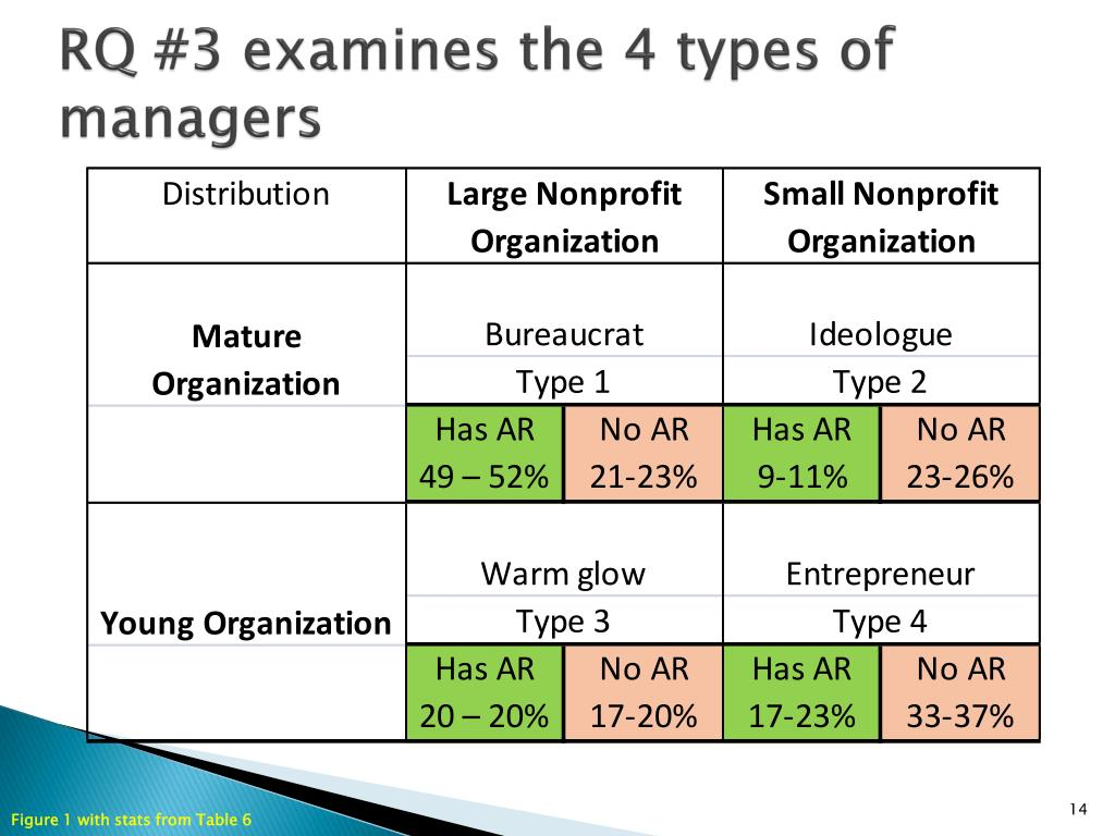 RQ #3 examines the 4 types of managers
