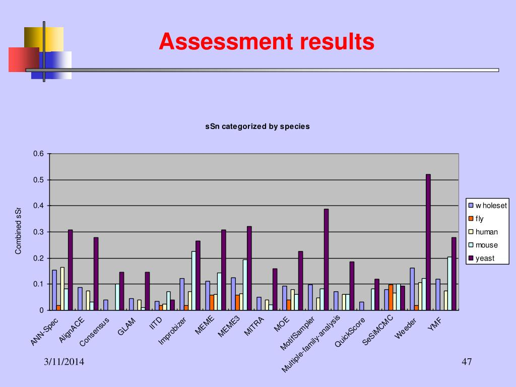 Assessment results
