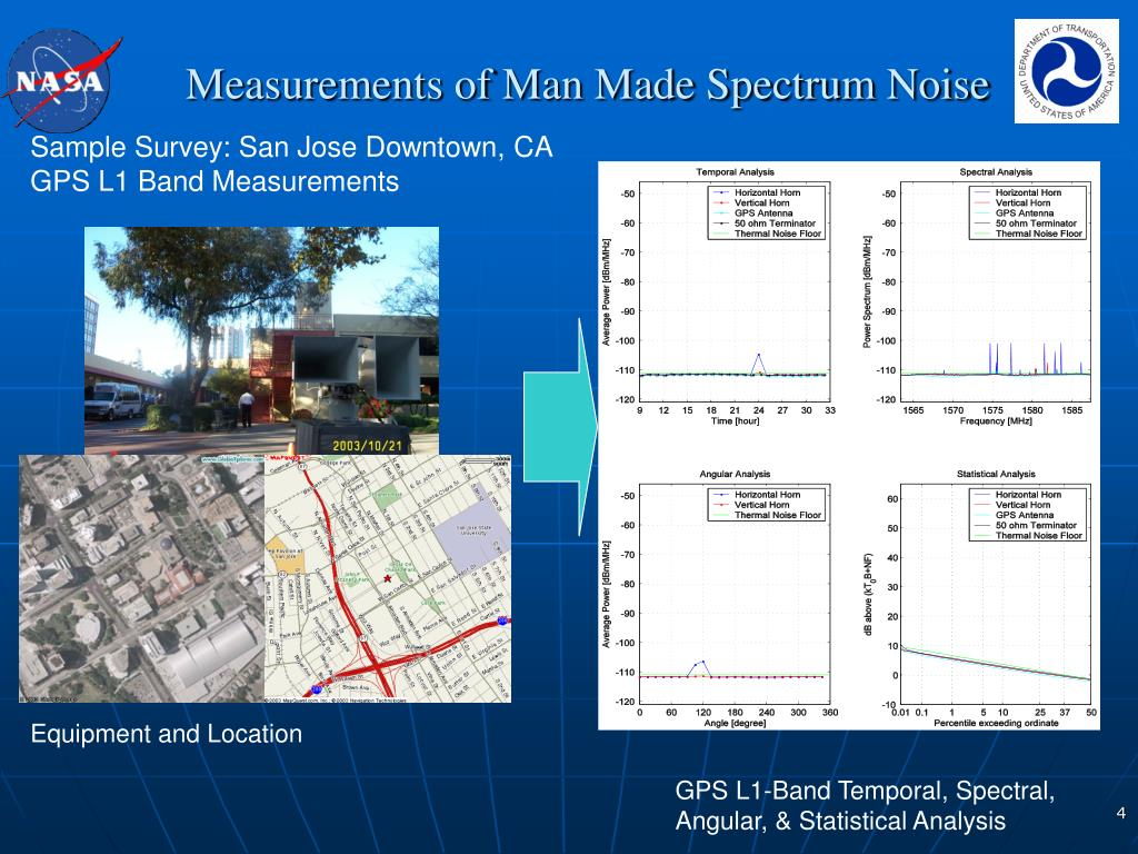 Measurements of Man Made Spectrum Noise