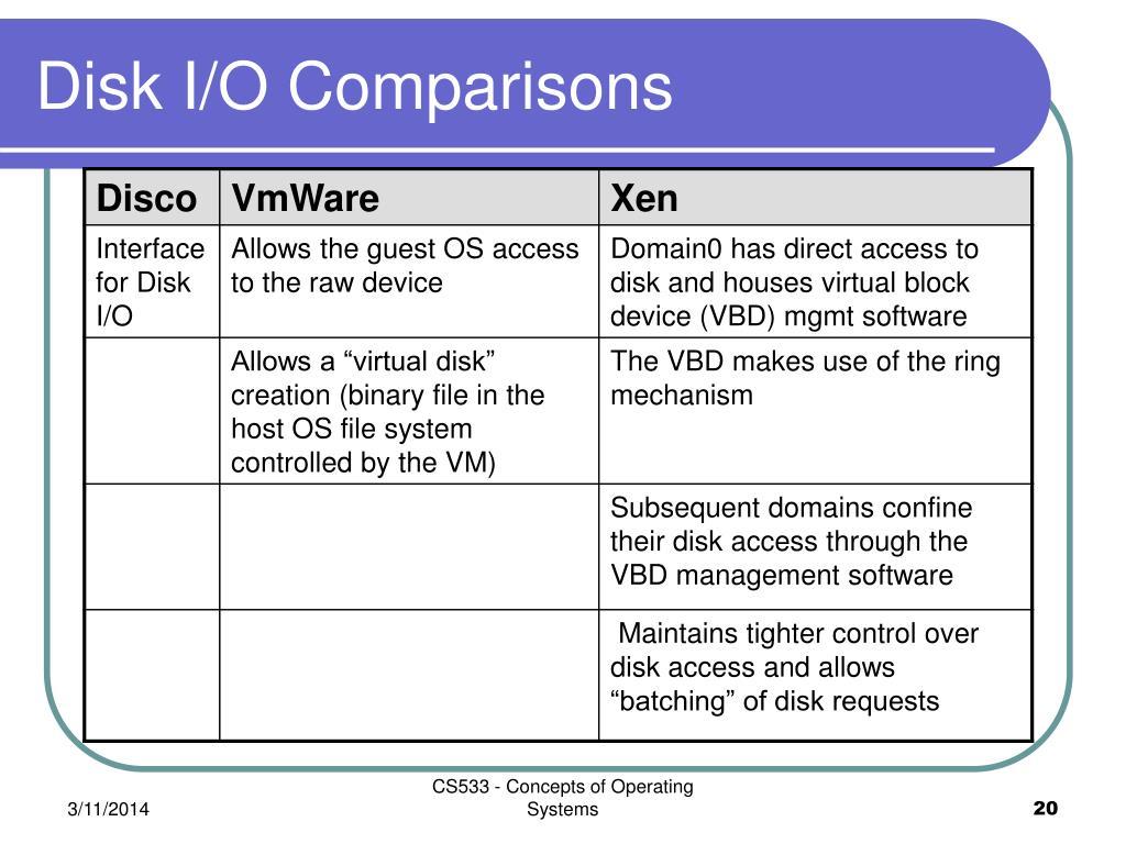 Disk I/O Comparisons