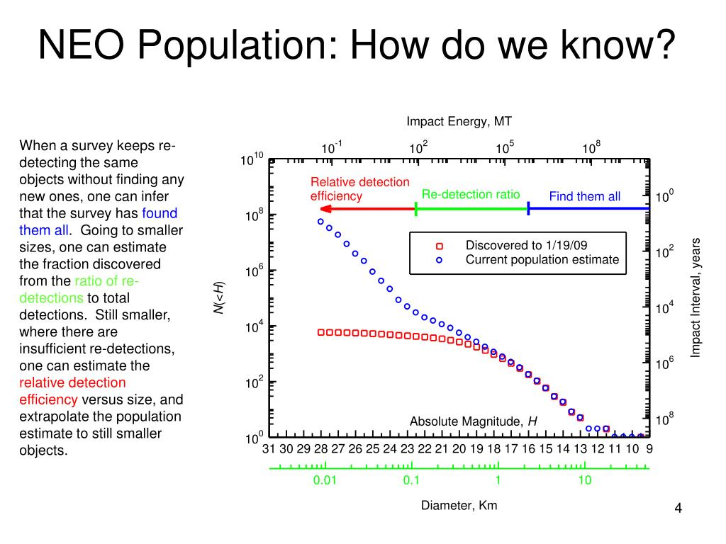NEO Population: How do we know?