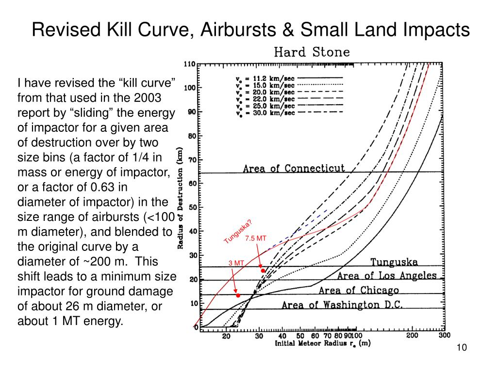Revised Kill Curve, Airbursts & Small Land Impacts