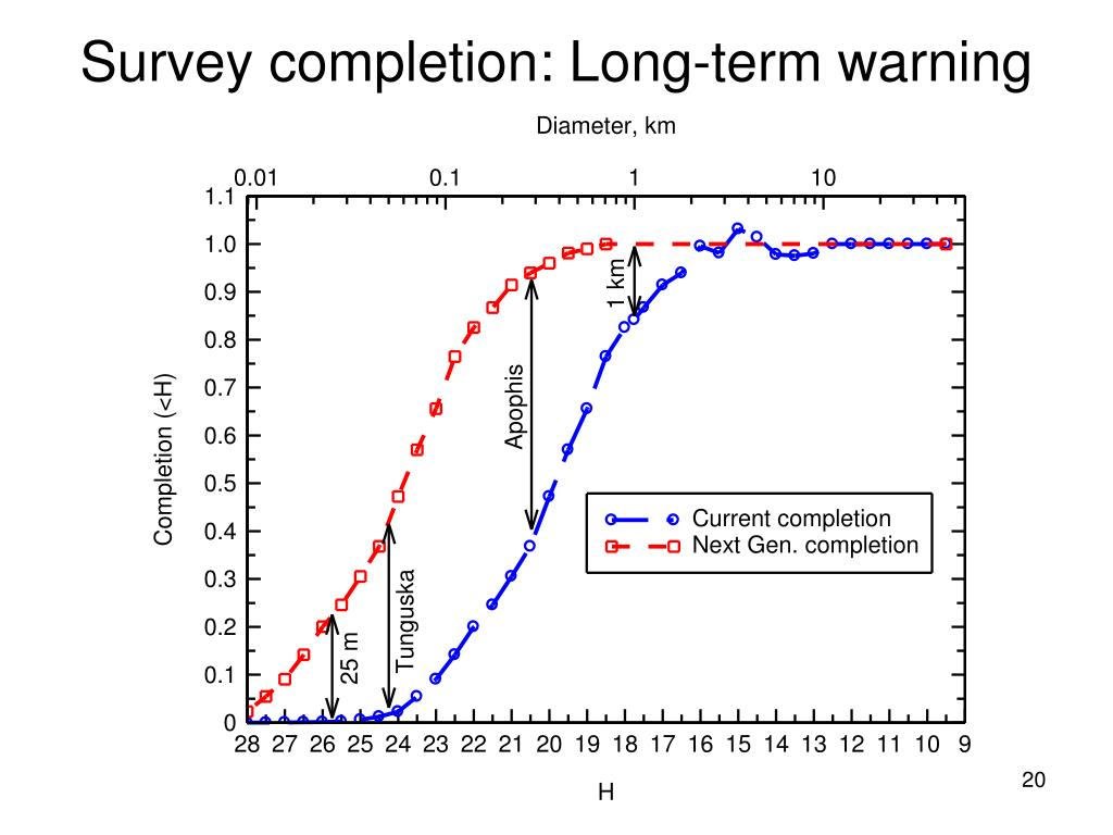 Survey completion: Long-term warning
