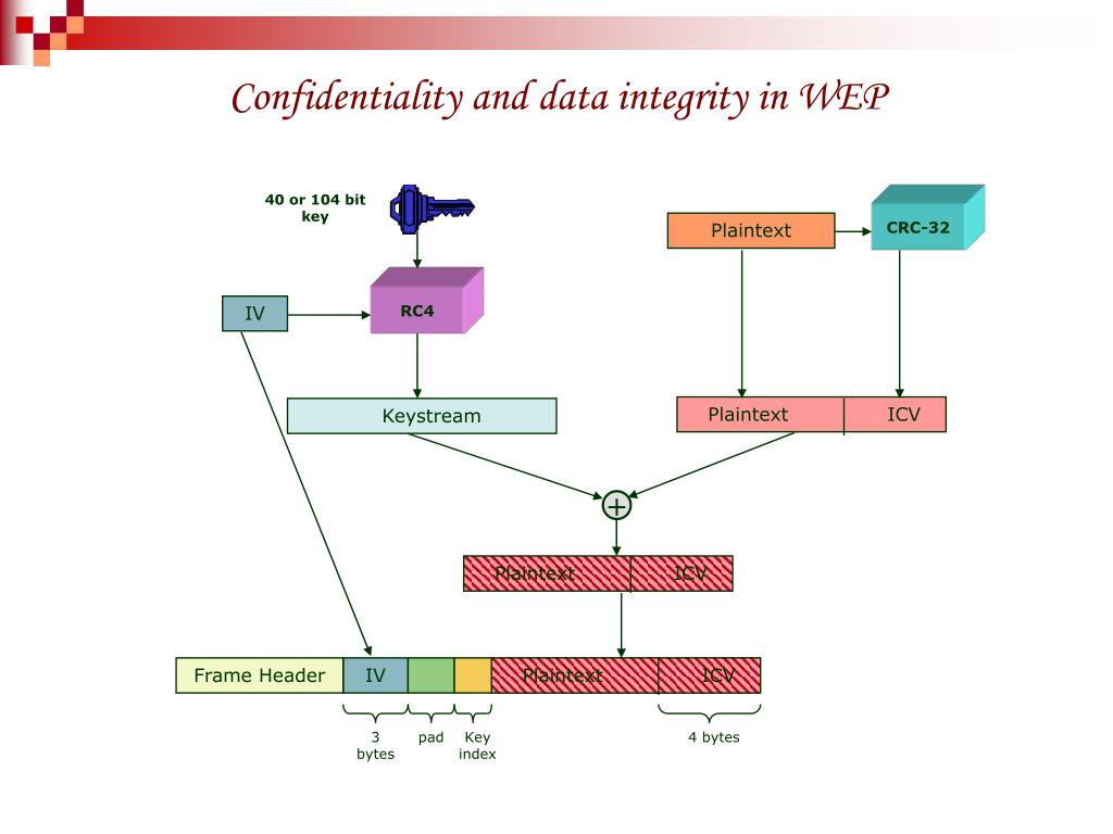 Confidentiality and data integrity in WEP
