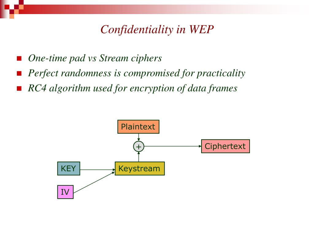 Confidentiality in WEP