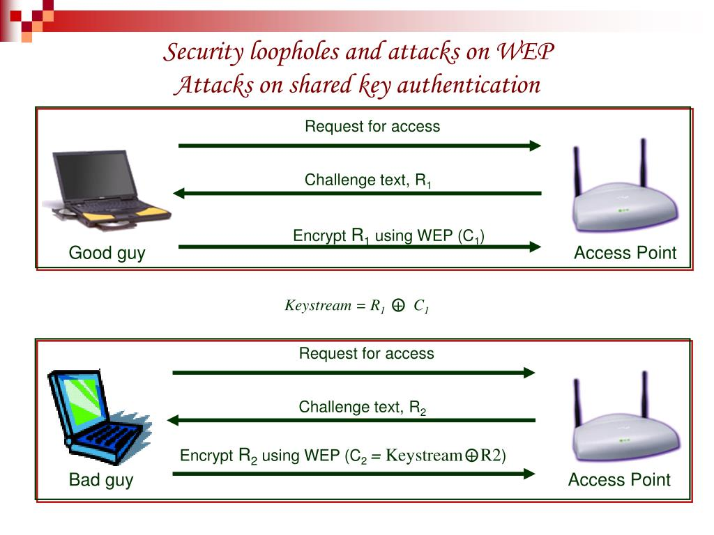 Security loopholes and attacks on WEP