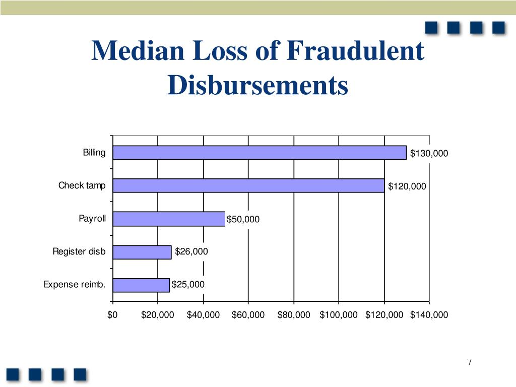 Median Loss of Fraudulent Disbursements